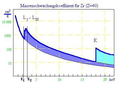 Mass absorption coefficients