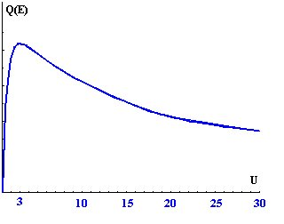 Cross section of shell ionisation vs. overvoltage