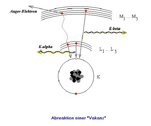 X-ray excitation process in electron shell