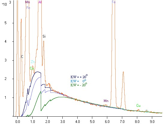 Calculation of Bremsstrahlung for EDX spectra with different absorption situation